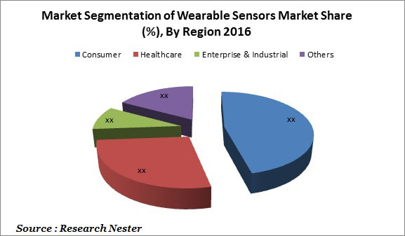 wearable sensors market graph