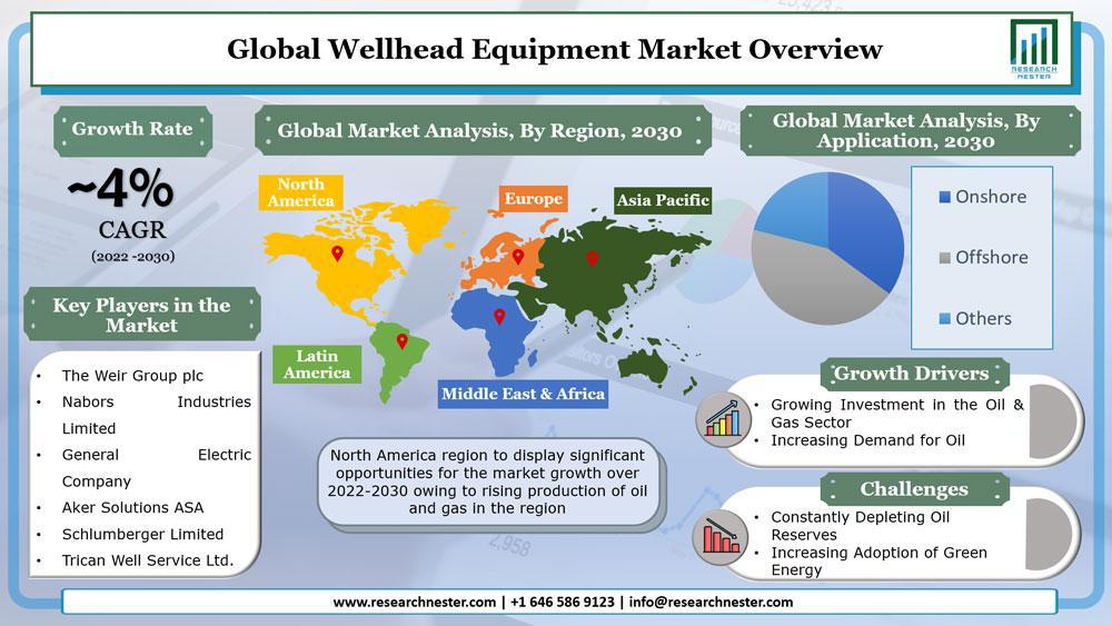 Wellhead Equipment Market