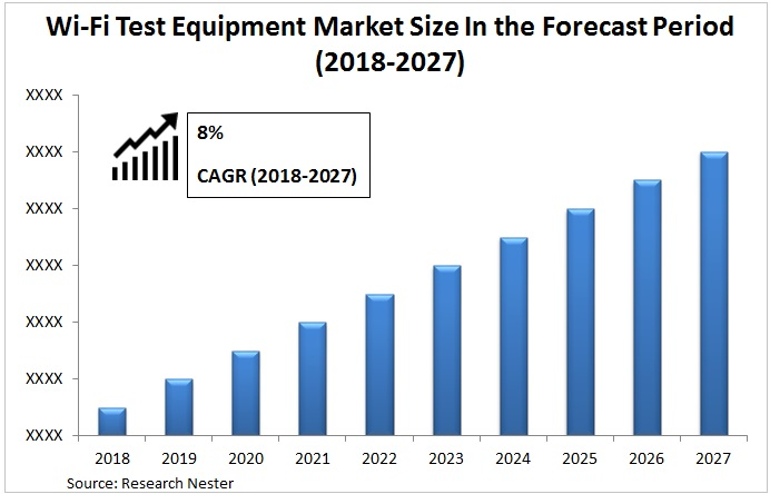 wifi Test Equipment market