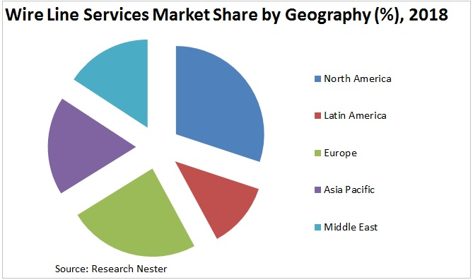 wireline services market share