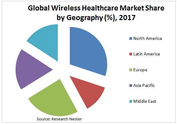 wireless healthcare market Graph