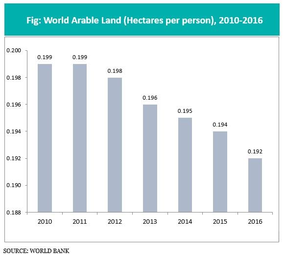 world Arable land