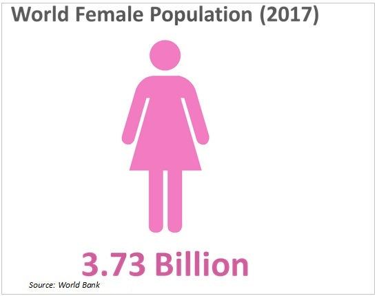 world female population