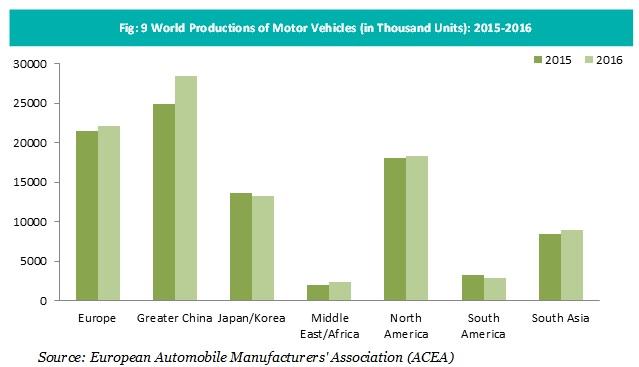 World Production of Motor Vehicles