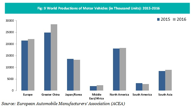world-productions-of-motor-vehicles